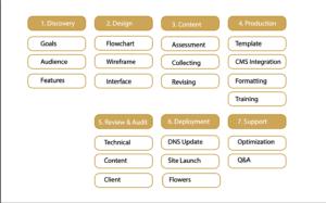 Sutherland Weston Website Development Process
