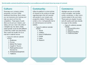 Social Media Posting Guideline For Business - Culture, Community, & Commerce